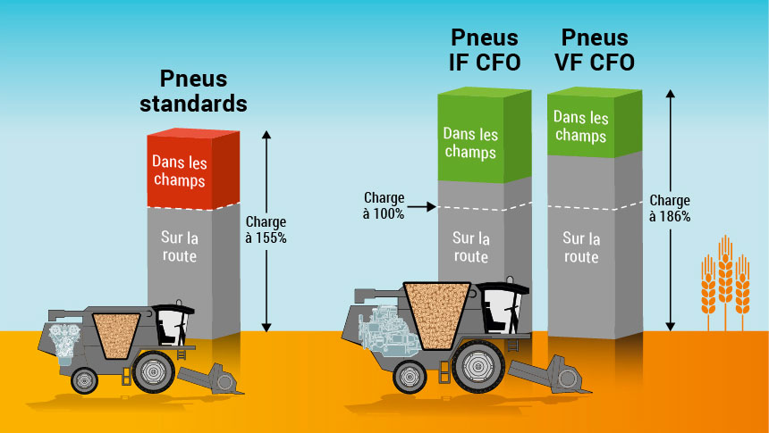 comparaison charge pneus standards, VF, IF