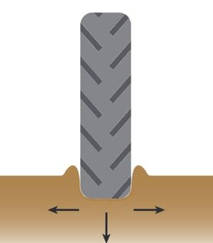 Ornière formée au cours du passage d'un pneumatique
