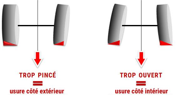 schéma usure du pneu agricole lié au parallélisme