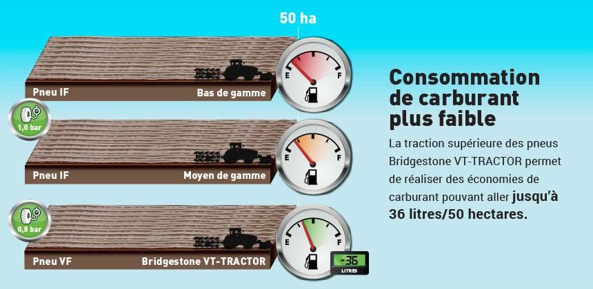 comparaison consommation pneu VF et pneu standard