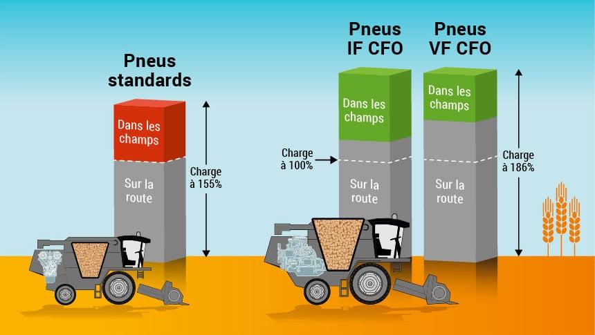 comparaison de charge pneu standard, IF ou VF