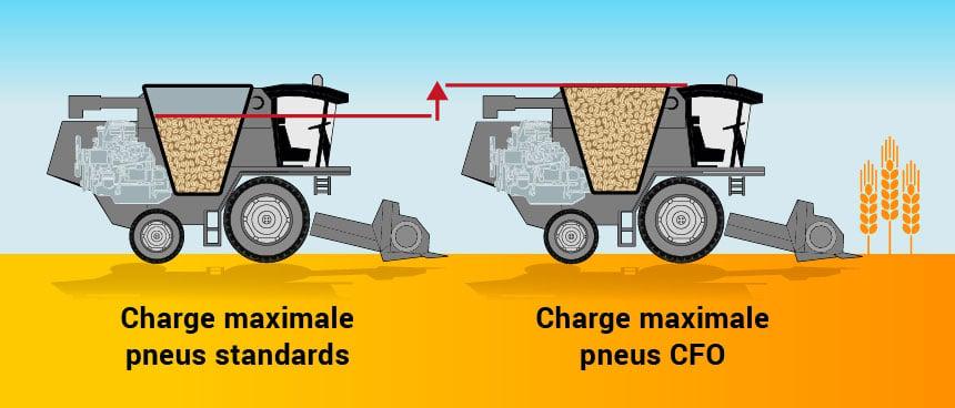 schéma charge max pneus standards ou CFO
