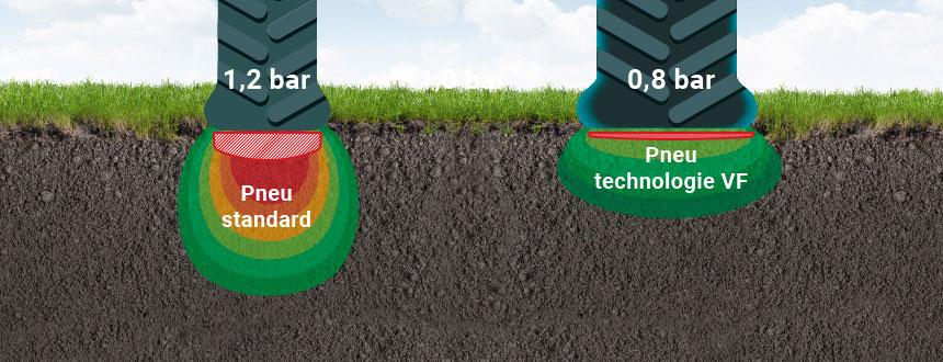 pneu VF = plus d'appui au sol