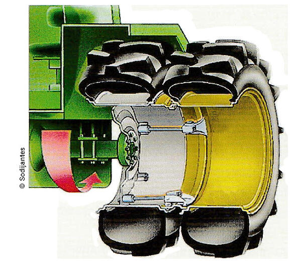 montage de pneus jumelés : même diamètre externe