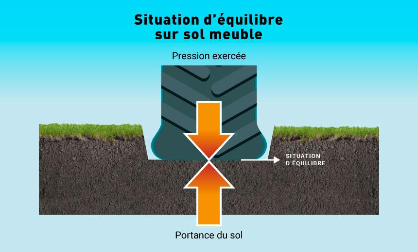 Enfoncement du sol sous l'effet de la pression exercée