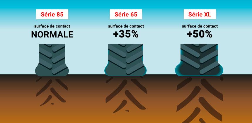 pneu série XL = augmentation de la surface de contact au sol